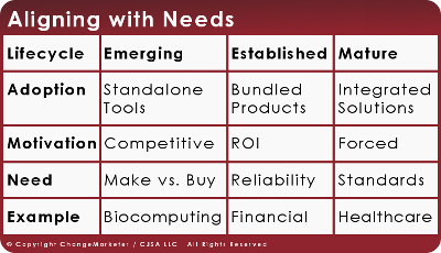 Aligning with Needs