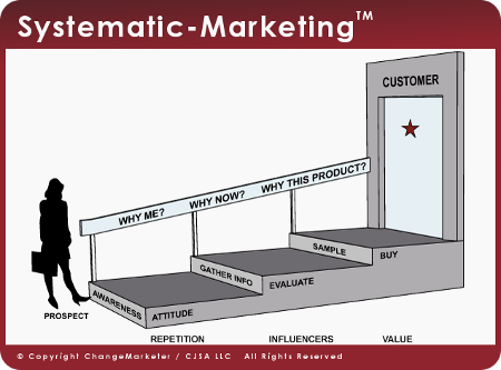 Systematic-Marketing (TM)