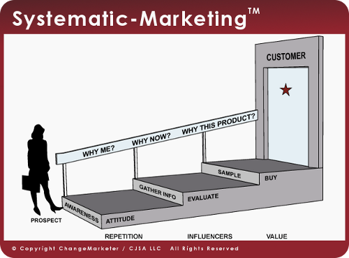 Systematic-Marketing